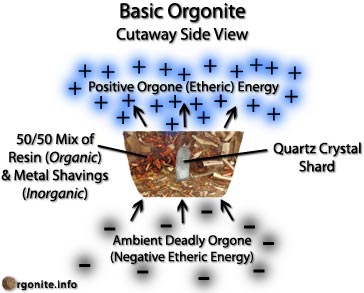 Orgonite Quantum Physics